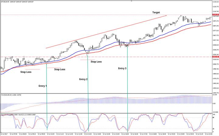 المصدر: Admiral Markets MT4, BTC/EUR M5 Chart
