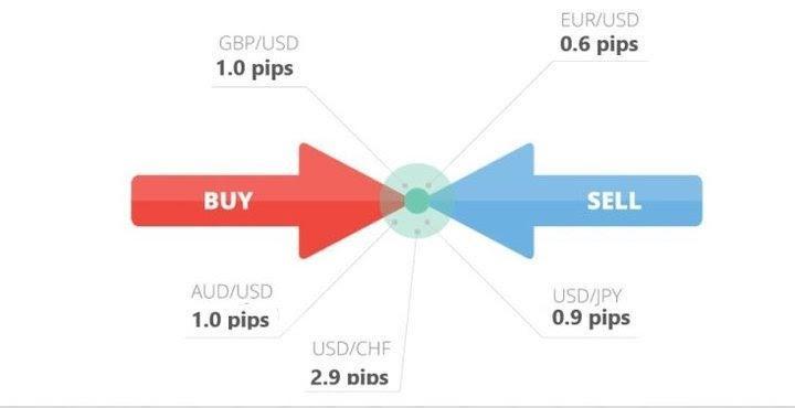 Spread walutowy