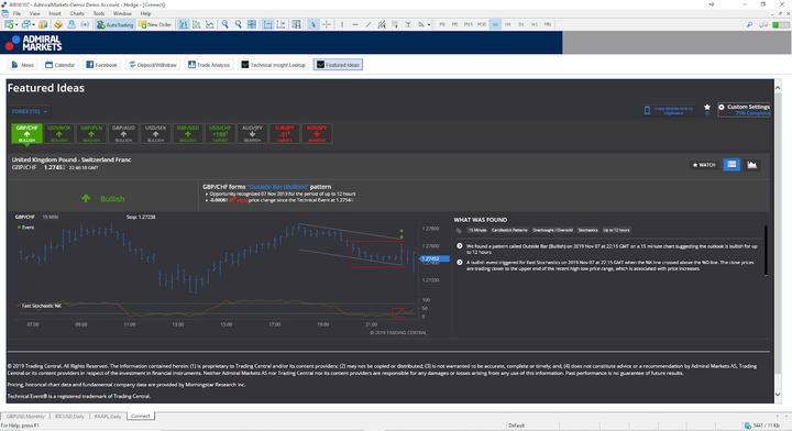 Trading Central Review: Forex-Signale