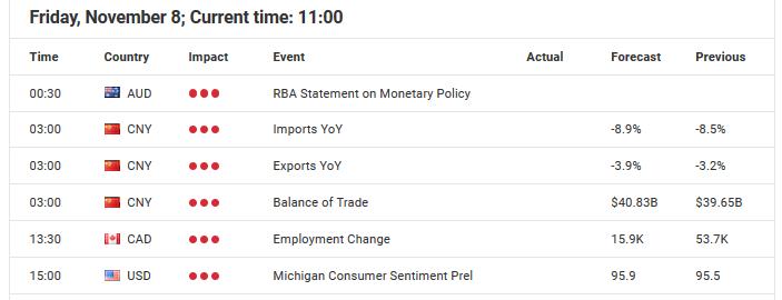 Economic Event November 8