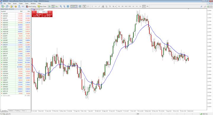 Grafico dell'indice EUR / USD