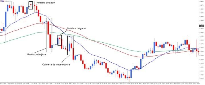 Grafico que muestra estrategia con patrones de velas japonesas en posiciones cortas