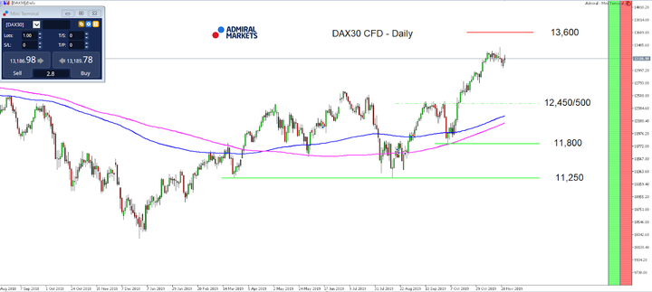 DAX30 CFD - Daily chart