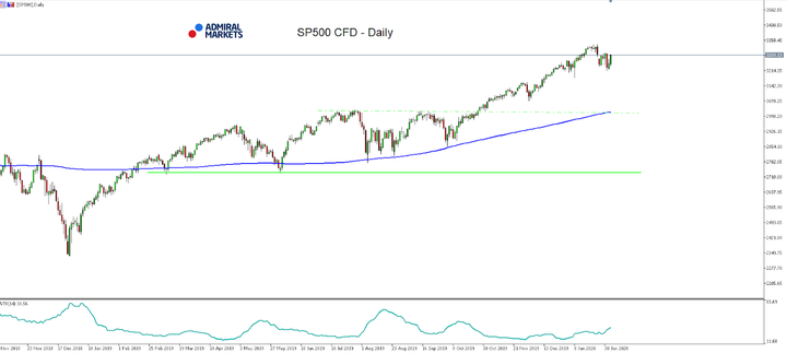 SPF500-Daily-Chart