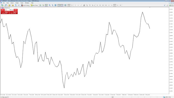 Grafico a linee di esempio Forex