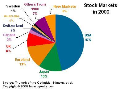 الاسواق المالية في 2000