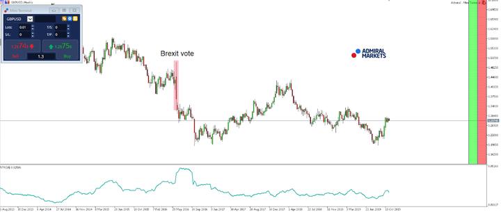 El Brexit vota a favor de la volatilidad de las divisas