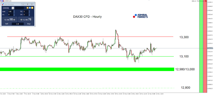 DAX30 CFD - Hourly chart
