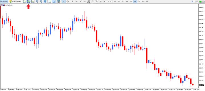 Chart Analysis - Japanese Candle Charts on MetaTrader 5 Trading Platform