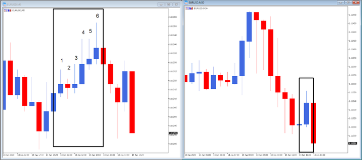 technical analysis with Japanese candles in different time frames