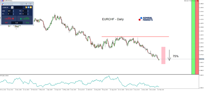 MT5-SE Add-on EUR/CHF Daily chart (between November 14, 2018, to February 14, 2020)
