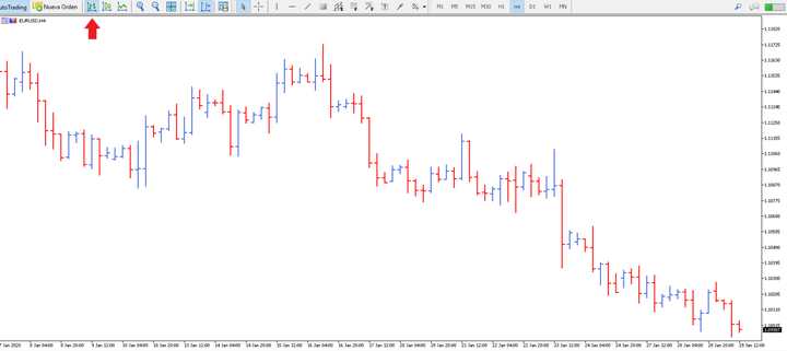 Chart Analysis - Bar Charts on MetaTrader 5 Trading Platform