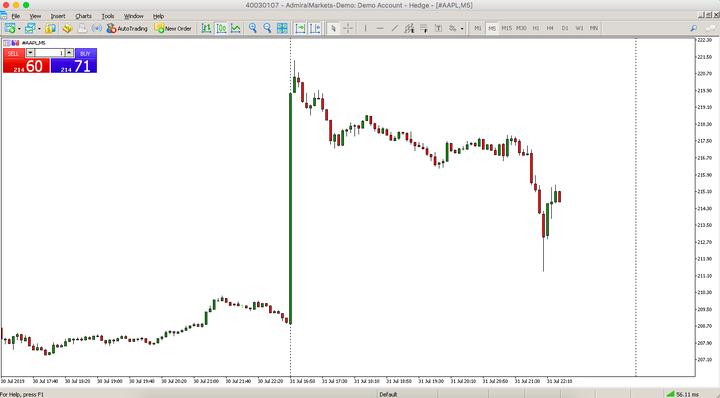 Giá cổ phiếu của APPLE
