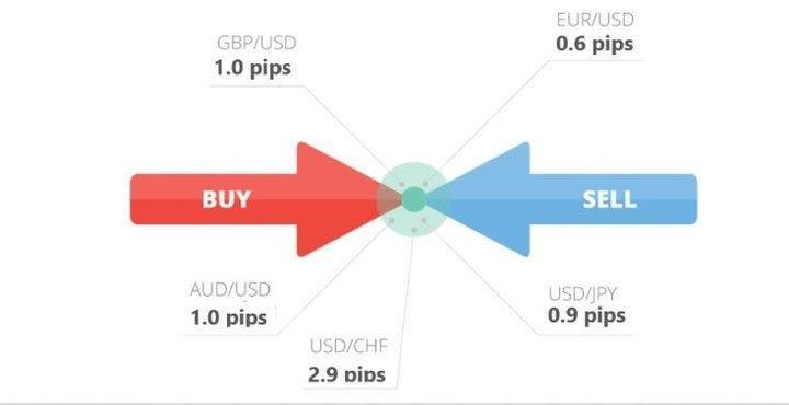 Kodėl spredas toks svarbus rinkų prekyboje?