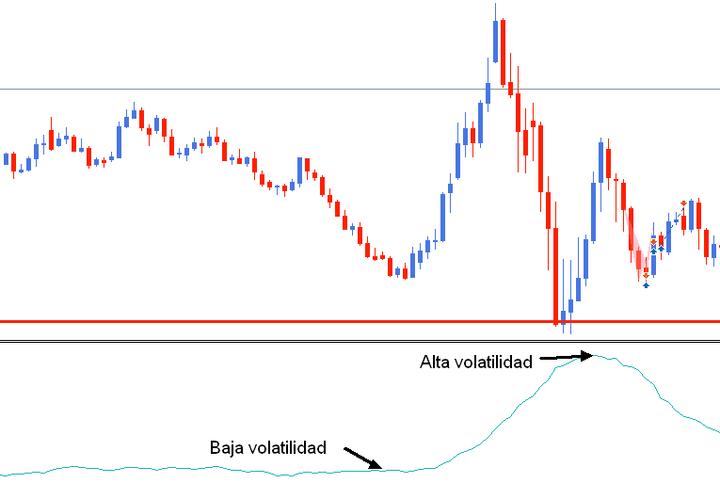 oscilador de trading ATR