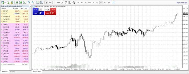 Gráfico tomado de WebTrader con Admiral Markets para la guía de uso. Julio 2020