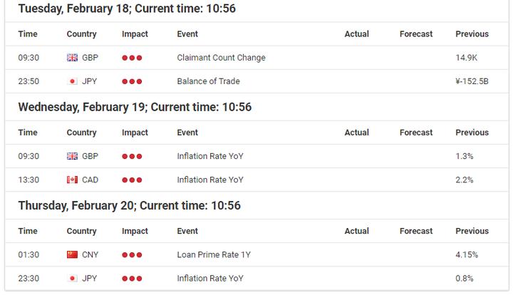 Economic Events Calendar February 17 – 21, 2020