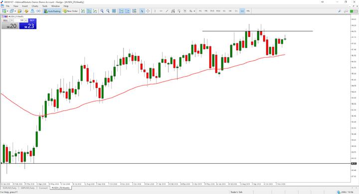 Financial Market: USDX Z9 Weekly Chart