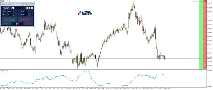 coppie di valute volatili EURGBP