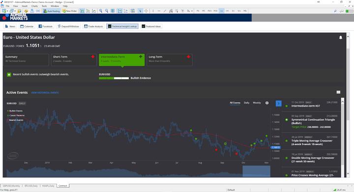 Trading Central Platform: Signaux Forex USDEUR