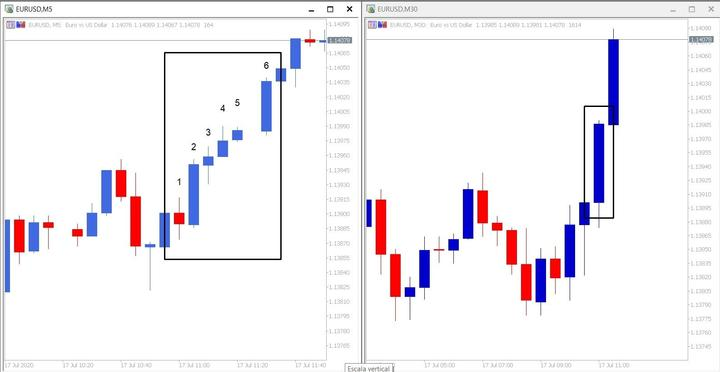 Grafico que muestra diferencia de velas entre M5 y M30 con velas japonesas