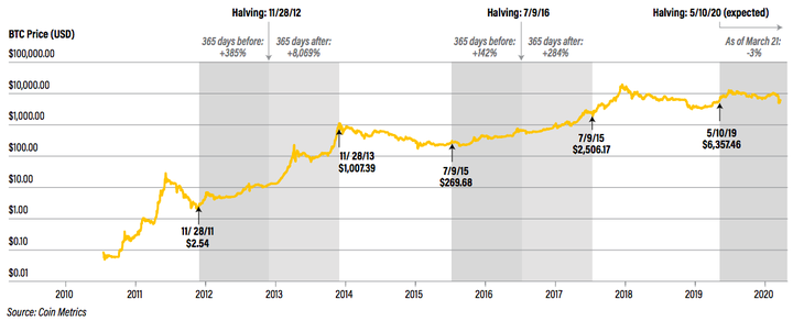 كيف سيتفاعل السعر مع تنصيف البيتكوين (Bitcoing Halving)؟