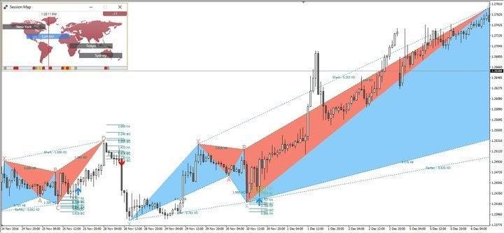 Trading armonico - harmonic patterns