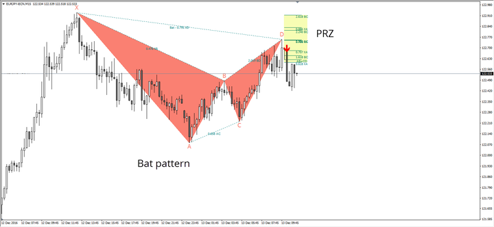trading armonico - patron bat