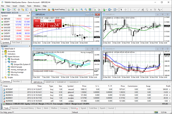 Analyze quotes of financial instruments using interactive charts and technical indicators
