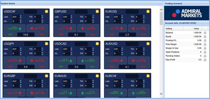 Terminale MT4 Market Watch
