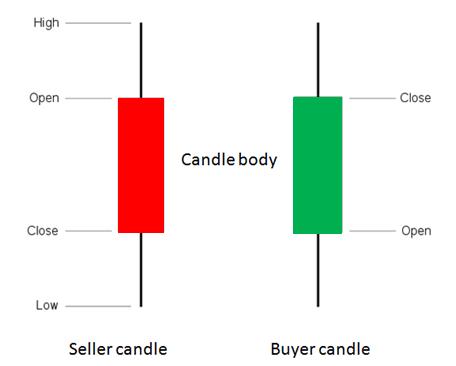 Candele acquirente e venditore