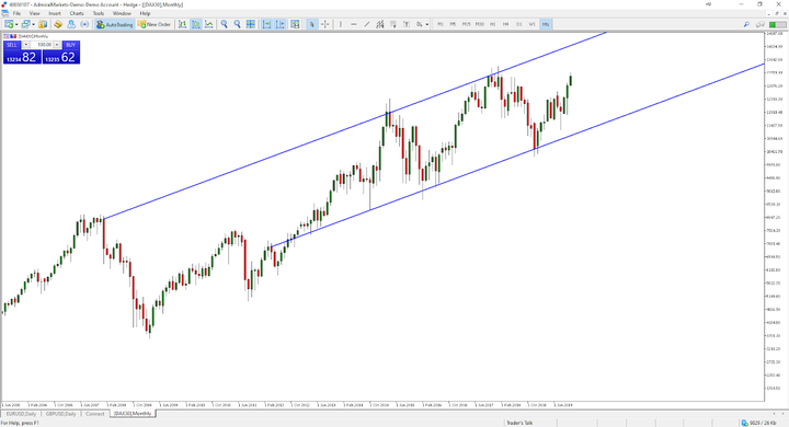 Financial Market: DAX30 Monthly Chart
