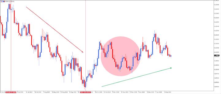 estrategia swing trading