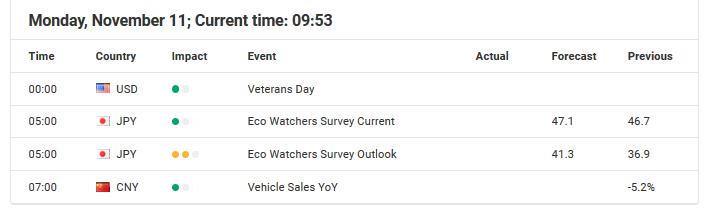 Economic events November