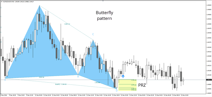 trading armonico - patron butterfly