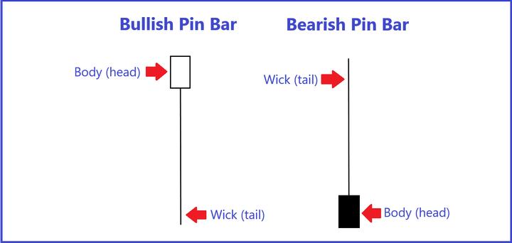 Esempio di barra pin rialzista e ribassista