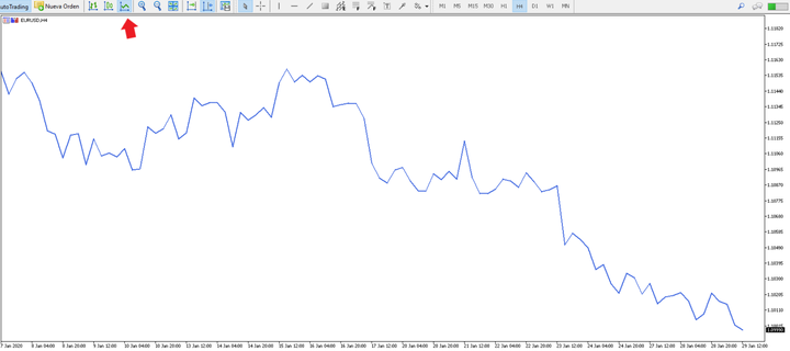 Graphical Analysis - Line Charts on the MetaTrader 5 Trading Platform