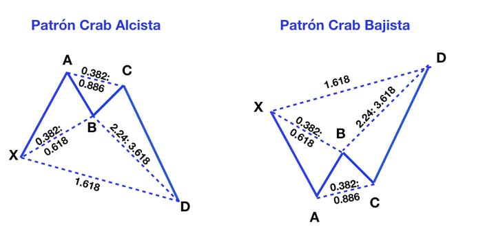 patron armonico crab