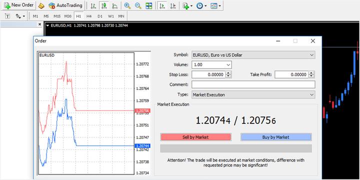 Cách giao dịch cặp tiền tệ với MetaTrader 4