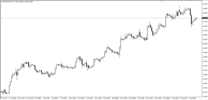 Grafico EUR / USD H4
