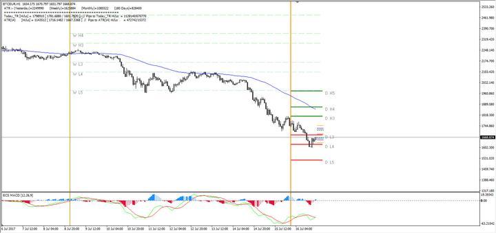 مخطط تداول البيتكوين BTC/USD