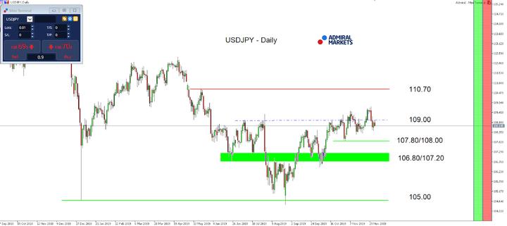 USDJPY-Daily Chart