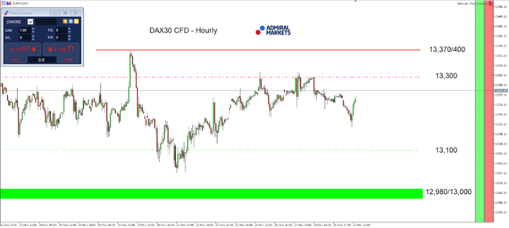 DAX30 CFD- Hourly Chart