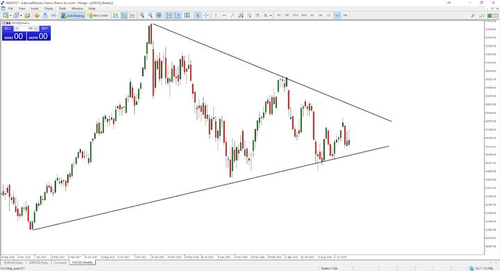 Financial Market: HSI50 Weekly Chart