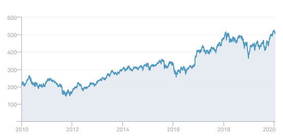 buy bank stocks