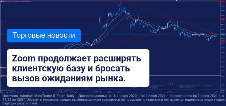 Результаты Zoom превзошли ожидания рынка