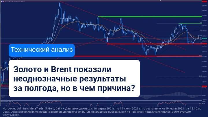 Полугодовые результаты золота и нефти Brent