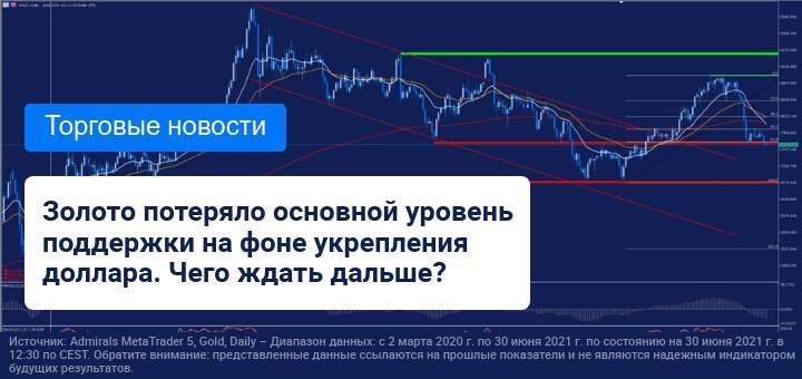 Укрепление доллара США негативно повлияло на золото